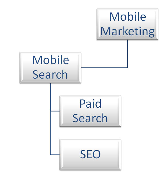 Mobile marketing's relation to mobile search marketing