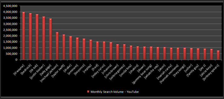 top-youtube-searches-2010